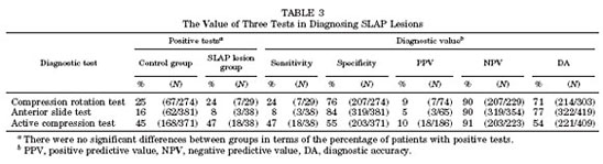 Table 3 - Testing diagnosis of SLAP lesions