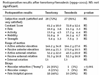 table displays Postoperative results between tenotomy and tenodesis